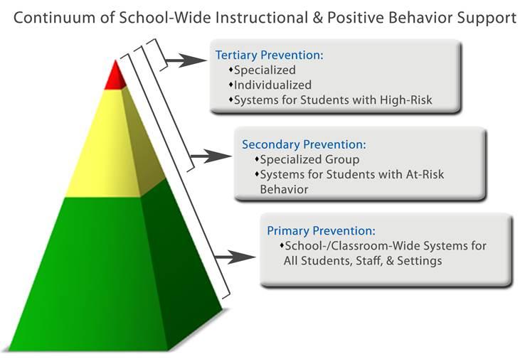 Continuum of School-Wide Positive Behaviour Support